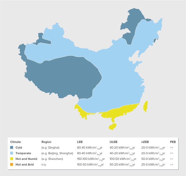 Strategic Approach climate zones China