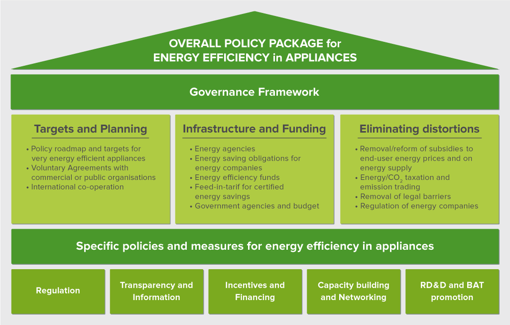 Overall Policy Package for Energy Efficiency in Appliances