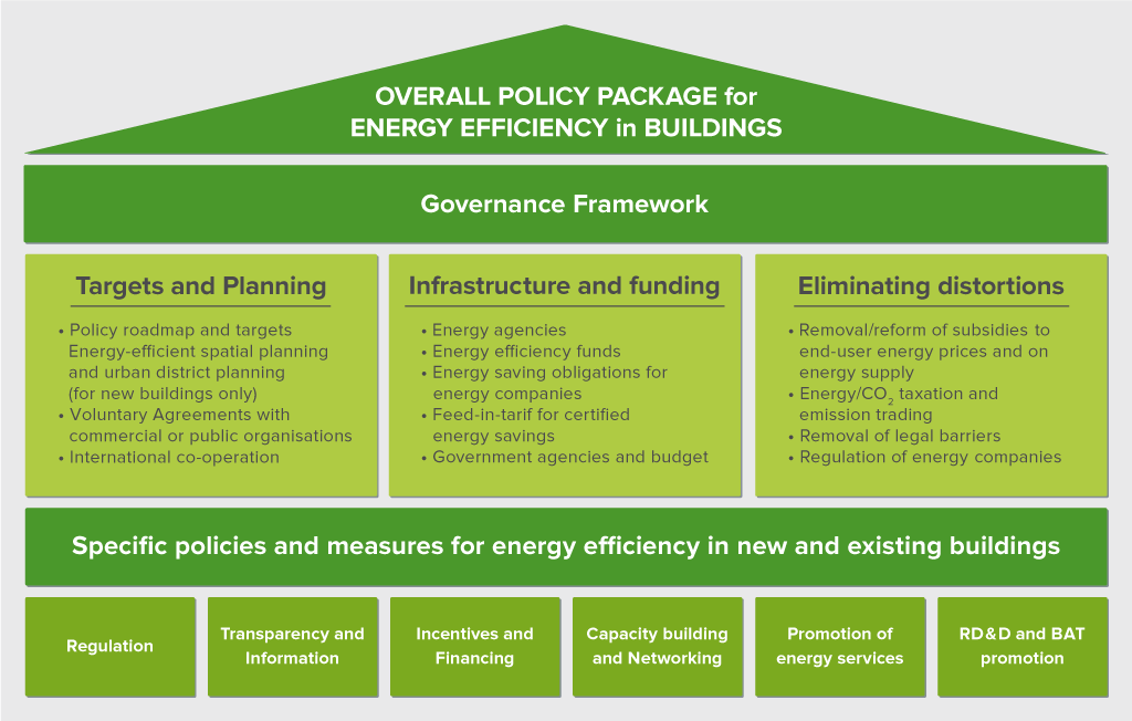Overall Policy Package for Energy Efficiency in Buildings